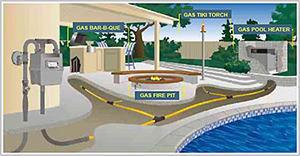 Genesis_Utilities_06_Outdoor-gas-line-installations-diagram_fireplace_fire-pits_fire-blows_Barbeque_Gas-Tiki-Torch_Gas-Pool-Heater