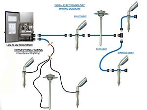 Genesis_Utilities_09_Outdoor-lighting-plug+play-technology-wiring-diagram_ waterproof-electrial-light-wiring_LED-landscape-lighting_low-voltage-landspace